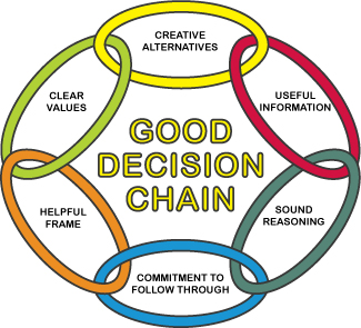 are you making good decisions for Learn the importance of decision making and the different styles, so you can decide how your organization will make decisions.